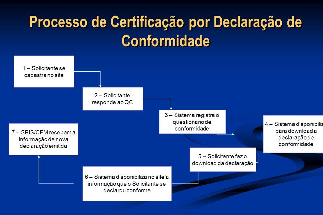 Processo de Certificação por Declaração de Conformidade 1 – Solicitante se cadastra no site 2 – Solicitante responde ao QC 3 – Sistema registra o questionário de conformidade 4 – Sistema disponibiliza para download a declaração de conformidade 5 – Solicitante faz o download da declaração 6 – Sistema disponibiliza no site a informação que o Solicitante se declarou conforme 7 – SBIS/CFM recebem a informação de nova declaração emitida