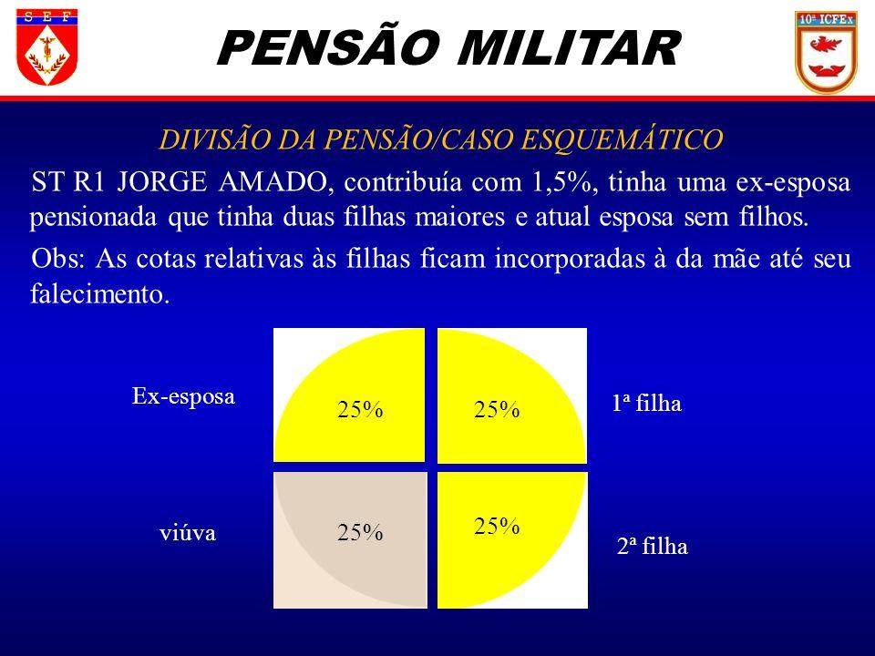 PENSÃO MILITAR DIVISÃO DA PENSÃO/CASO ESQUEMÁTICO ST R1 JORGE AMADO, contribuía com 1,5%, tinha uma ex-esposa pensionada que tinha duas filhas maiores