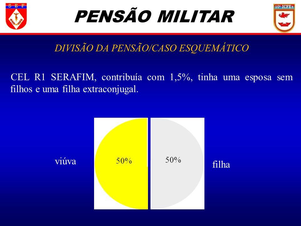PENSÃO MILITAR DIVISÃO DA PENSÃO/CASO ESQUEMÁTICO CEL R1 SERAFIM, contribuía com 1,5%, tinha uma esposa sem filhos e uma filha extraconjugal. viúva fi