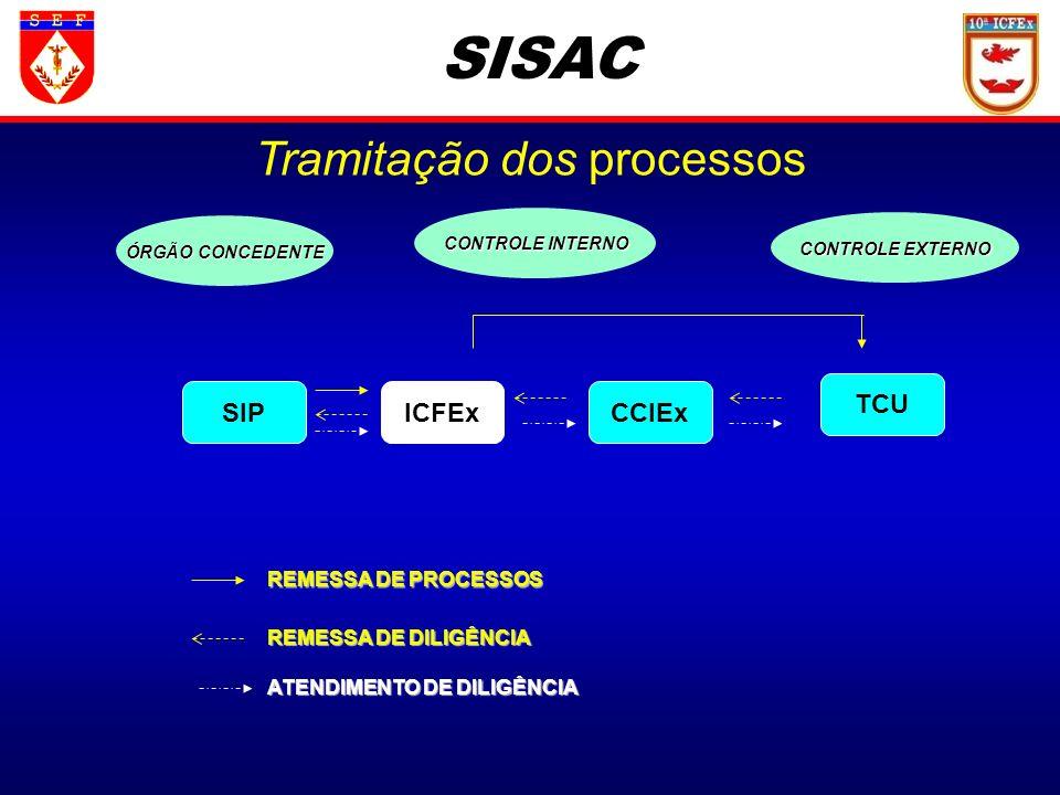 SISAC SIPICFEx TCU ÓRGÃO CONCEDENTE CONTROLE EXTERNO CONTROLE INTERNO REMESSA DE PROCESSOS REMESSA DE DILIGÊNCIA ATENDIMENTO DE DILIGÊNCIA CCIEx Trami