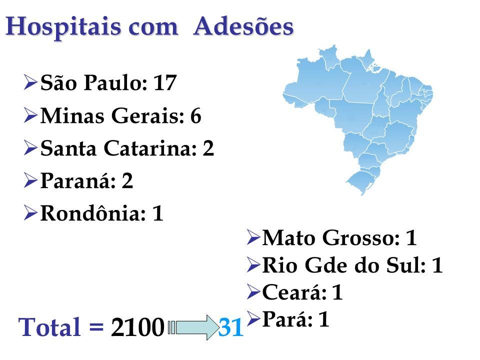 São Paulo: 17 Minas Gerais: 6 Santa Catarina: 2 Paraná: 2 Rondônia: 1 Mato Grosso: 1 Rio Gde do Sul: 1 Ceará: 1 Pará: 1 Total = 2100 31 Hospitais com