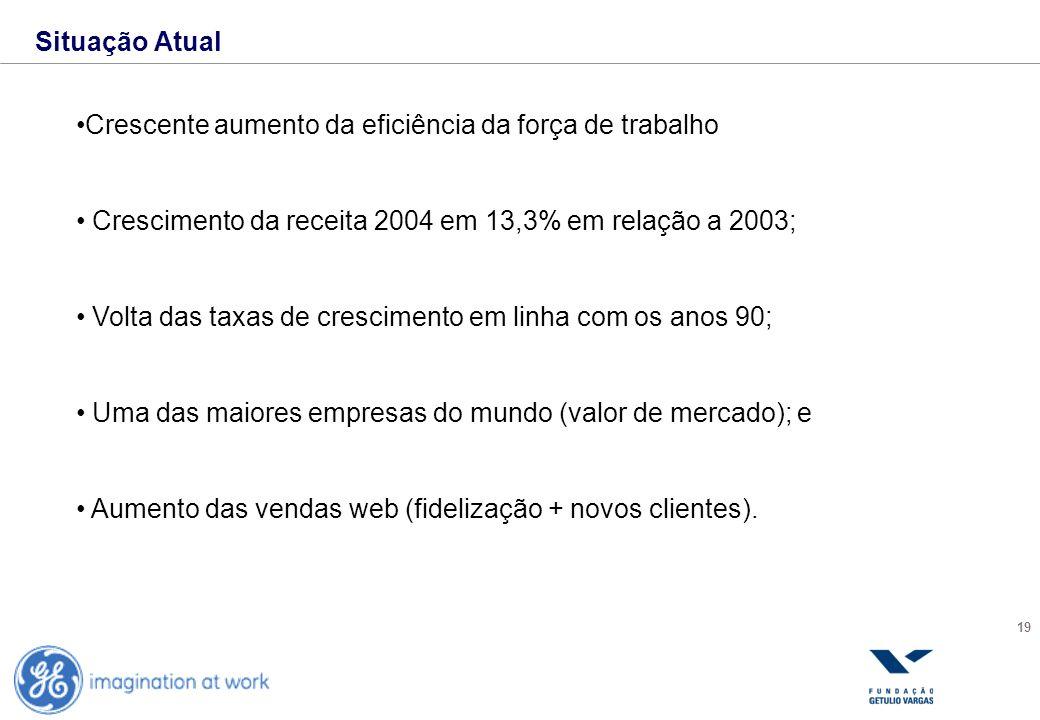 19 Situação Atual Crescente aumento da eficiência da força de trabalho Crescimento da receita 2004 em 13,3% em relação a 2003; Volta das taxas de cres
