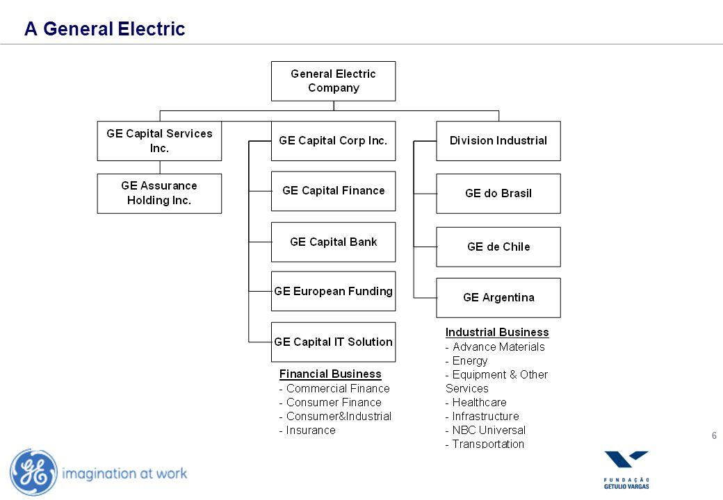 IA General Electric Company IIConsiderações Iniciais IIIPlanejamento & Implementação IVSituação Atual VConclusão
