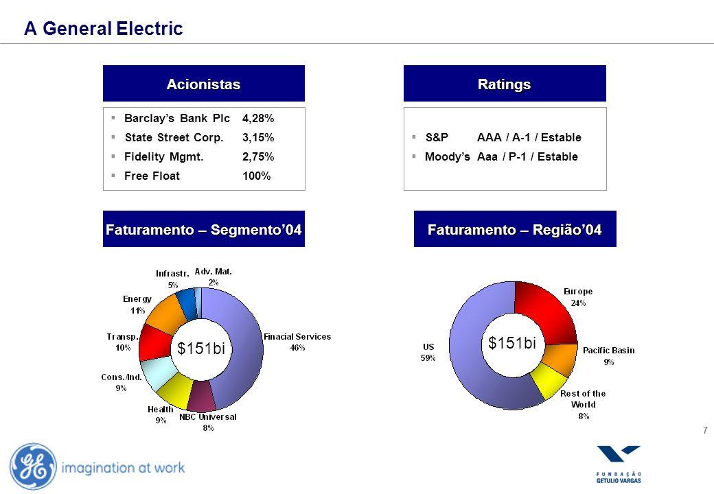 8 A General Electric Empregados (mil) Cotação das Ações Evolução – Receita Líquida Valor de Mercado04