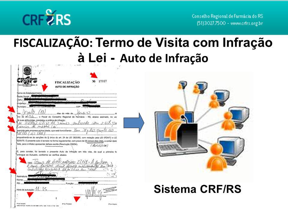 FISCALIZAÇÃO: Termo de Visita com Infração à Lei - Auto de Infração Sistema CRF/RS