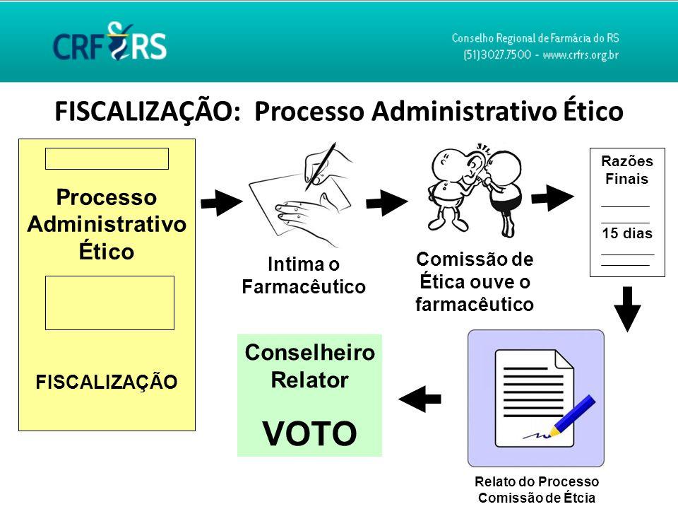 FISCALIZAÇÃO: Processo Administrativo Ético Processo Administrativo Ético FISCALIZAÇÃO Intima o Farmacêutico Comissão de Ética ouve o farmacêutico Raz