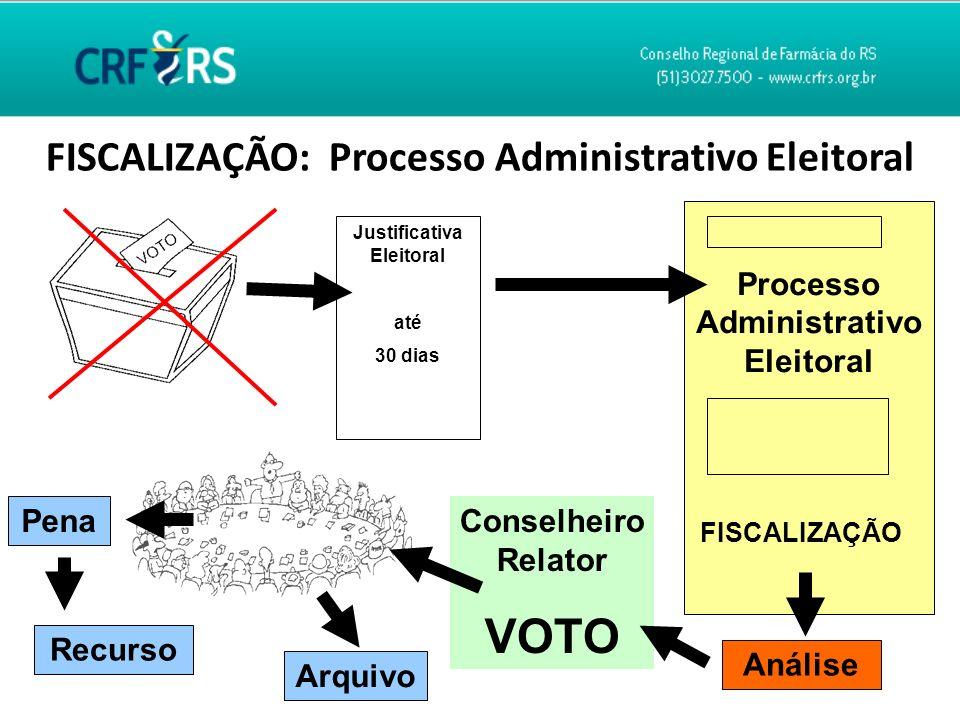 FISCALIZAÇÃO: Processo Administrativo Eleitoral Justificativa Eleitoral até 30 dias Processo Administrativo Eleitoral FISCALIZAÇÃO Análise Conselheiro