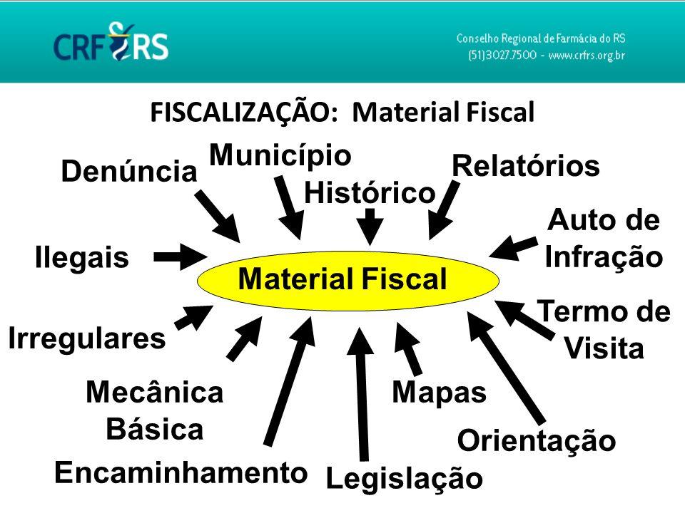 FISCALIZAÇÃO: Material Fiscal Material Fiscal Denúncia Encaminhamento Município Irregulares Ilegais Histórico Mapas Termo de Visita Auto de Infração R