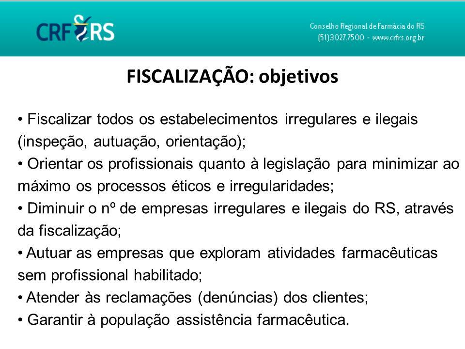 FISCALIZAÇÃO: objetivos Fiscalizar todos os estabelecimentos irregulares e ilegais (inspeção, autuação, orientação); Orientar os profissionais quanto