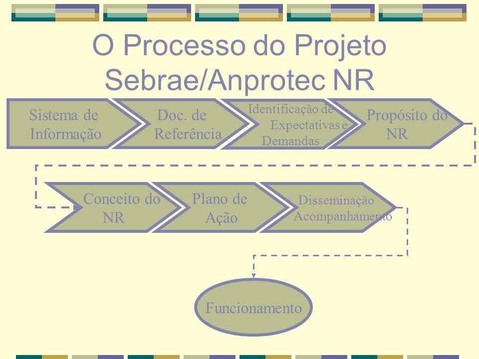 Proposta de Execução das Etapas do Projeto Início de Levantamento Estudo Técnico Sistema de Info Sistema de Info Doc.