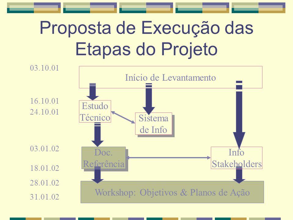 Sistema de Info Repositório de Conhecimento Referências Bibliográficas Docs digitais (sites, pdfs, ppts) Docs gerados Processos da Gestão de Conhecimento Modelagem dos Processos Estrutura de responsáveis e papéis (comunidade de prática) Definição do escopo do repositório Ferramentas