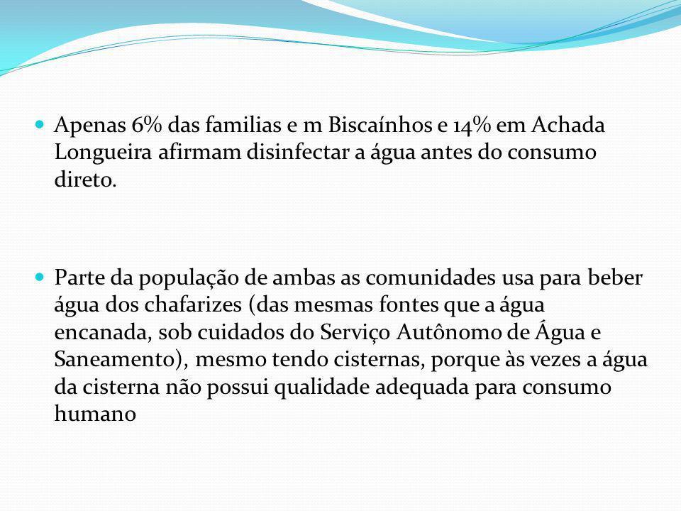Apenas 6% das familias e m Biscaínhos e 14% em Achada Longueira afirmam disinfectar a água antes do consumo direto. Parte da população de ambas as com