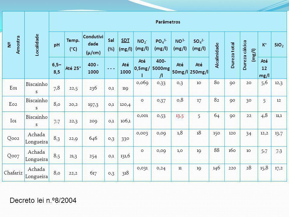 Nº Amostra Localidade Parâmetros pH Temp. (°C) Condutivi dade (µ/cm) Sal (%) SDT (mg/l) NO 2 - (mg/l) PO 4 3- (mg/l) NO 3- (mg/l) SO 4 2- (mg/l) Alcal