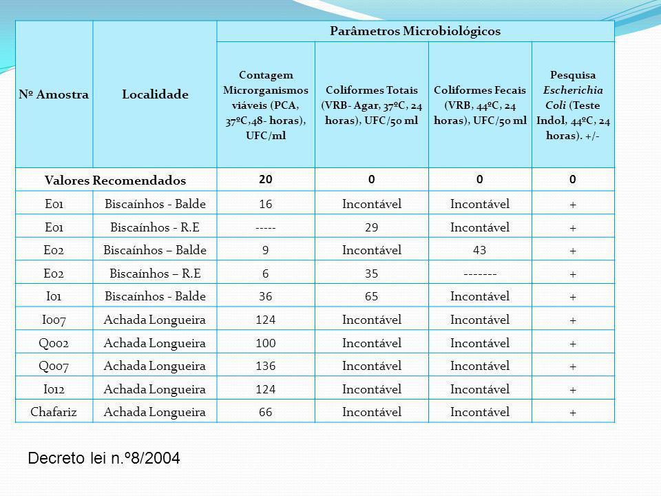Nº AmostraLocalidade Parâmetros Microbiológicos Contagem Microrganismos viáveis (PCA, 37ºC,48- horas), UFC/ml Coliformes Totais (VRB- Agar, 37ºC, 24 h