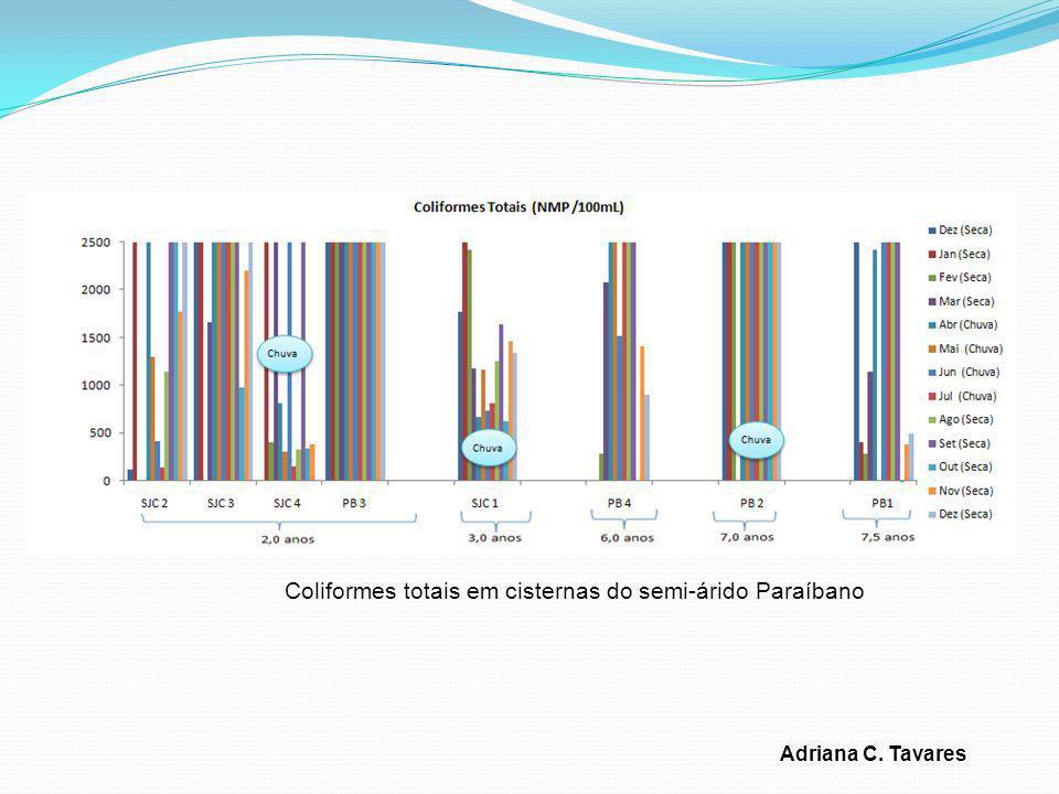 Adriana C. Tavares Coliformes totais em cisternas do semi-árido Paraíbano