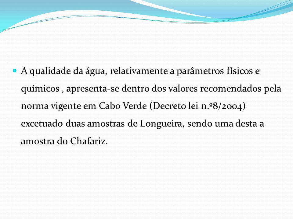 A qualidade da água, relativamente a parâmetros físicos e químicos, apresenta-se dentro dos valores recomendados pela norma vigente em Cabo Verde (Dec