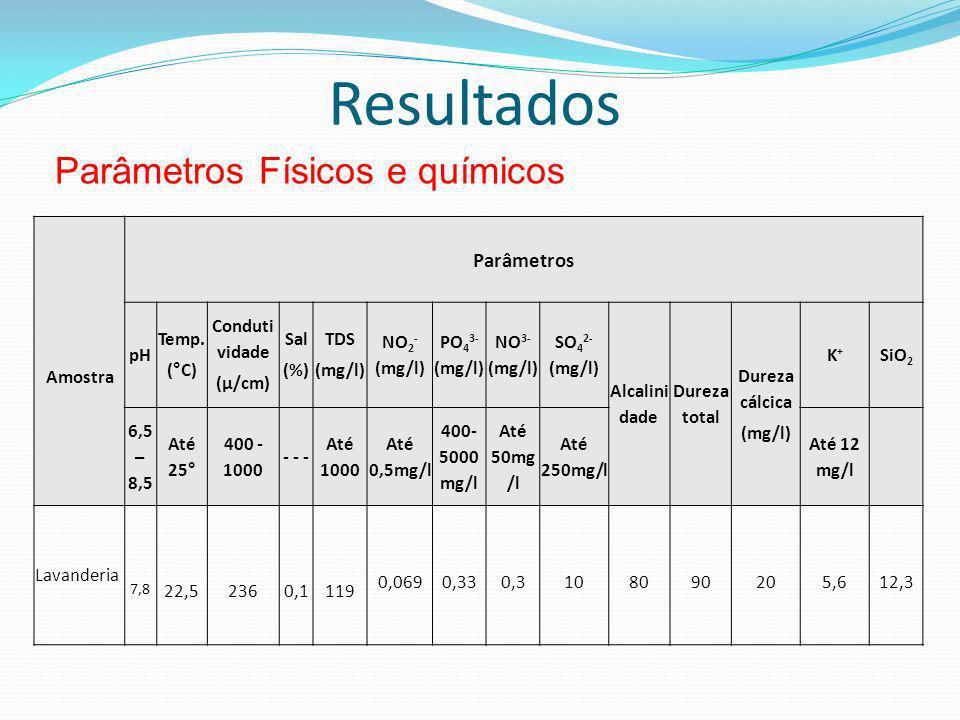 Resultados Parâmetros Físicos e químicos Amostra Parâmetros pH Temp. (°C) Conduti vidade (µ/cm) Sal (%) TDS (mg/l) NO 2 - (mg/l) PO 4 3- (mg/l) NO 3-