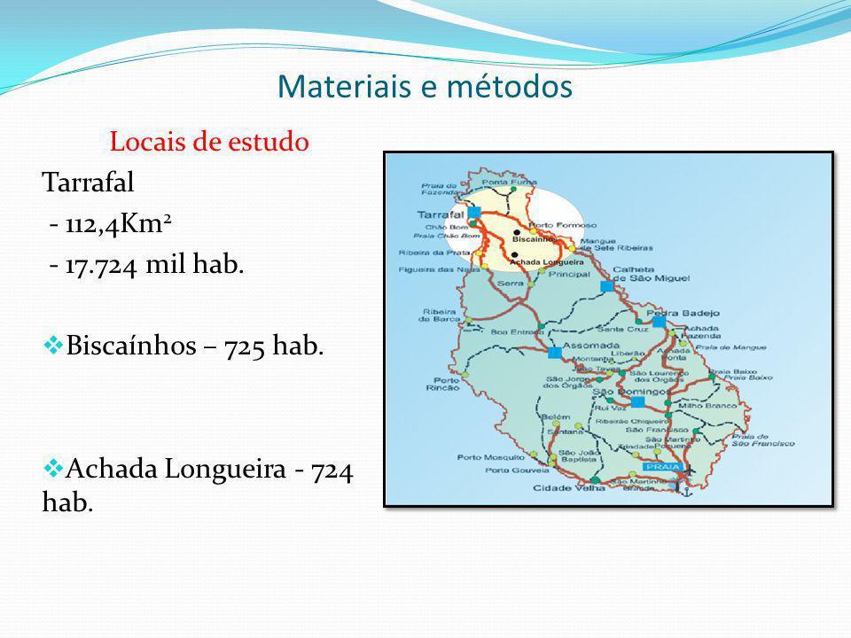 Materiais e métodos Locais de estudo Tarrafal - 112,4Km 2 - 17.724 mil hab. Biscaínhos – 725 hab. Achada Longueira - 724 hab. Censo de 2000