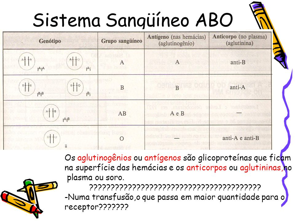 Sistema Sangüíneo ABO Os aglutinogênios ou antígenos são glicoproteínas que ficam na superfície das hemácias e os anticorpos ou aglutininas,no plasma