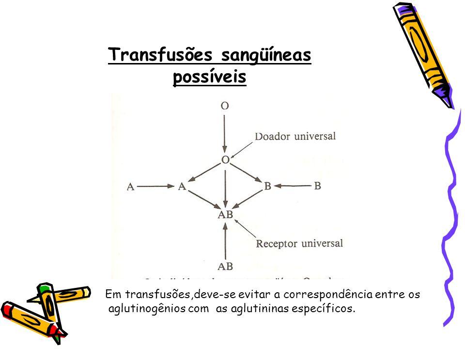 Transfusões sangüíneas possíveis Em transfusões,deve-se evitar a correspondência entre os aglutinogênios com as aglutininas específicos.