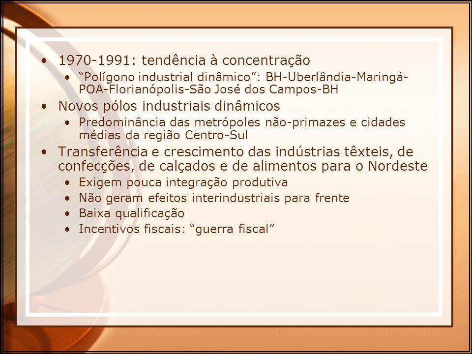 1970-1991: tendência à concentração Polígono industrial dinâmico: BH-Uberlândia-Maringá- POA-Florianópolis-São José dos Campos-BH Novos pólos industri