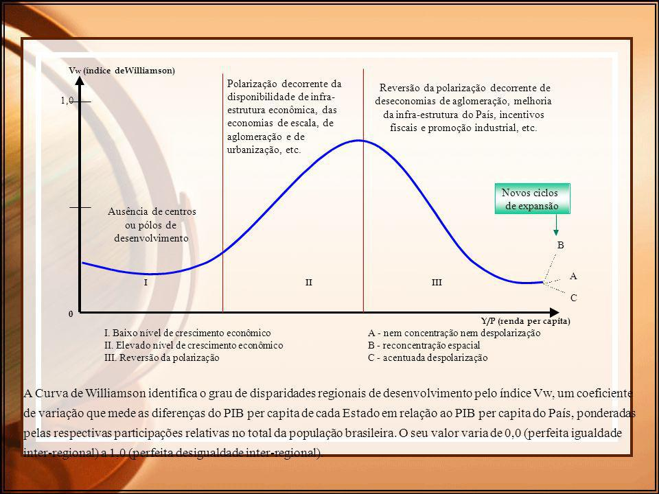 A Curva de Williamson identifica o grau de disparidades regionais de desenvolvimento pelo índice Vw, um coeficiente de variação que mede as diferenças