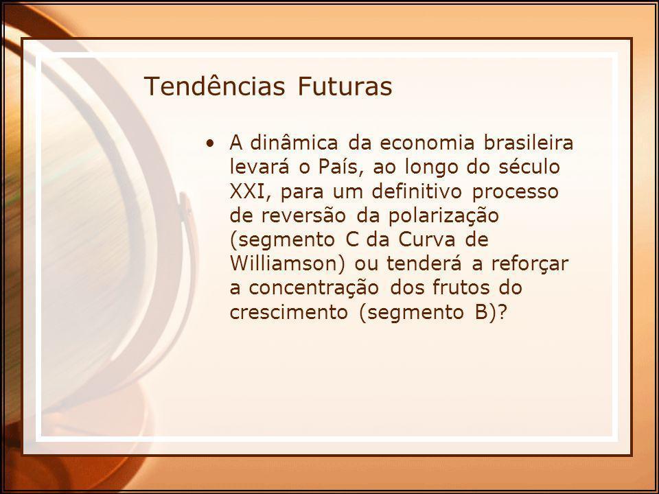 Tendências Futuras A dinâmica da economia brasileira levará o País, ao longo do século XXI, para um definitivo processo de reversão da polarização (se