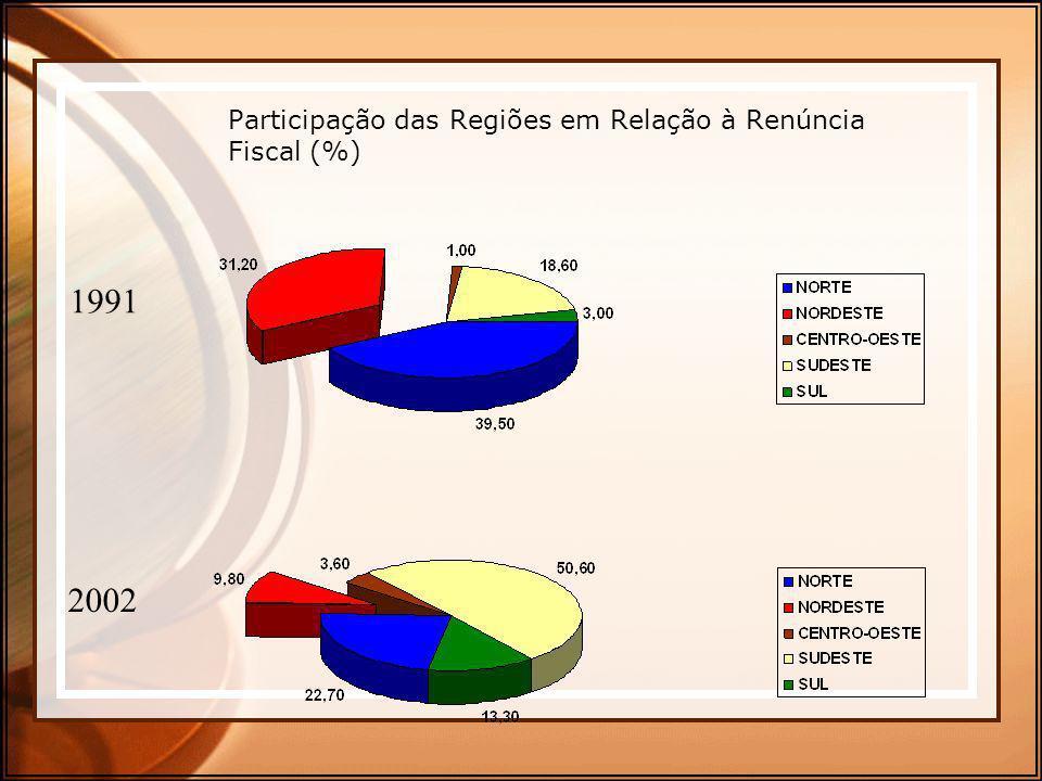 Participação das Regiões em Relação à Renúncia Fiscal (%) 1991 2002