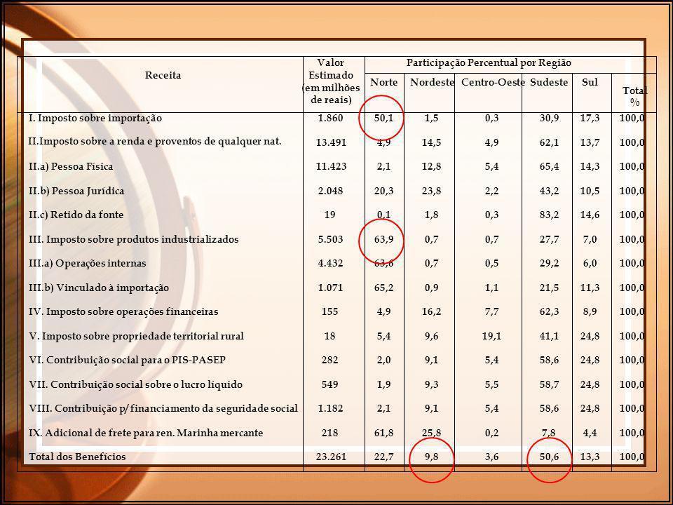 Participação Percentual por Região Receita Valor Estimado (em milhões de reais) NorteNordesteCentro-OesteSudesteSul Total % I. Imposto sobre importaçã