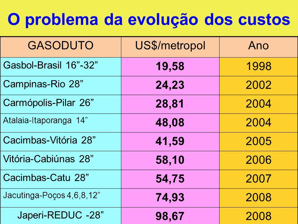 O problema da evolução dos custos GASODUTOUS$/metropolAno Gasbol-Brasil 16-32 19,581998 Campinas-Rio 28 24,232002 Carmópolis-Pilar 26 28,812004 Atalai
