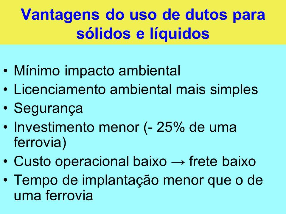 Vantagens do uso de dutos para sólidos e líquidos Mínimo impacto ambiental Licenciamento ambiental mais simples Segurança Investimento menor (- 25% de