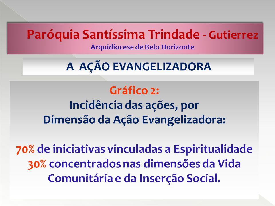 Paróquia Santíssima Trindade - Gutierrez Arquidiocese de Belo Horizonte Gráfico 3: Programas que devem ficar em evidência, por ordem de prioridade: Espiritualidade; Vida Comunitária; Inserção Social.
