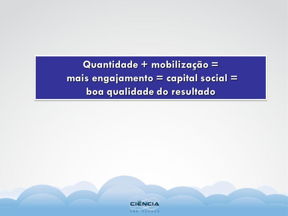 Quantidade + mobilização = mais engajamento = capital social = mais engajamento = capital social = boa qualidade do resultado Quantidade + mobilização