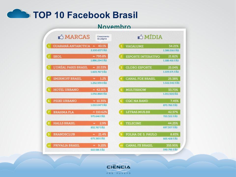 TOP 10 Facebook Brasil Novembro
