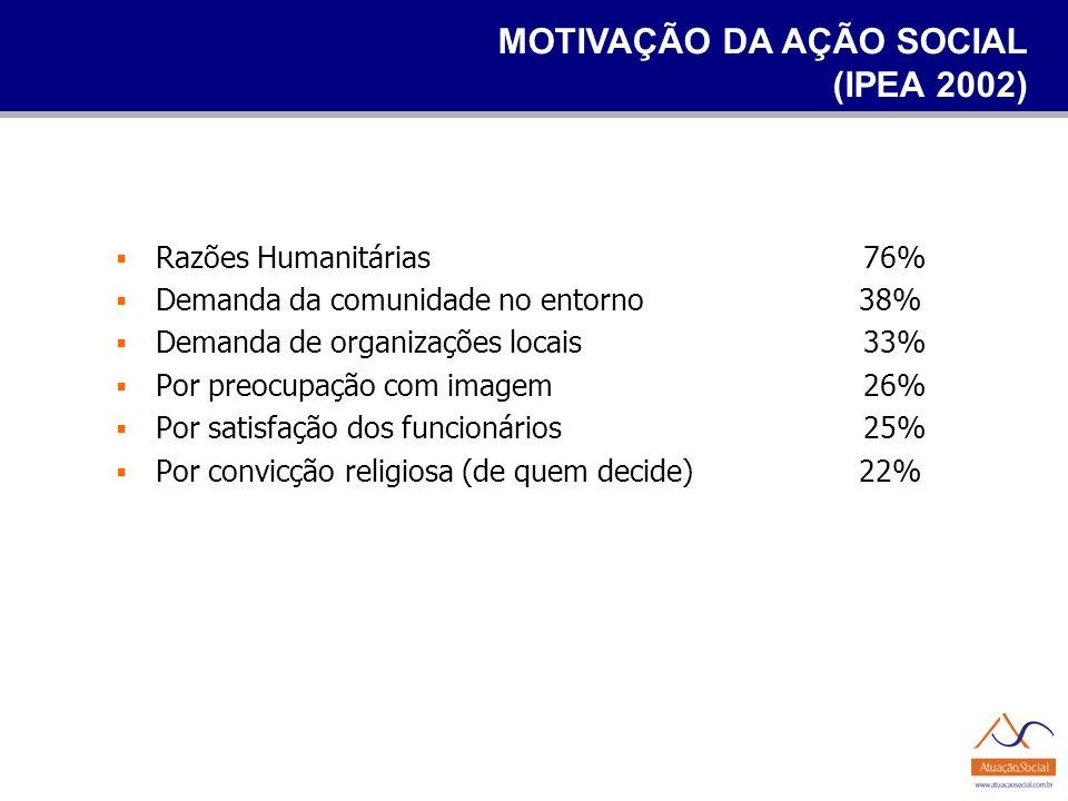 MOTIVAÇÃO DA AÇÃO SOCIAL (IPEA 2002) Razões Humanitárias76% Demanda da comunidade no entorno 38% Demanda de organizações locais33% Por preocupação com