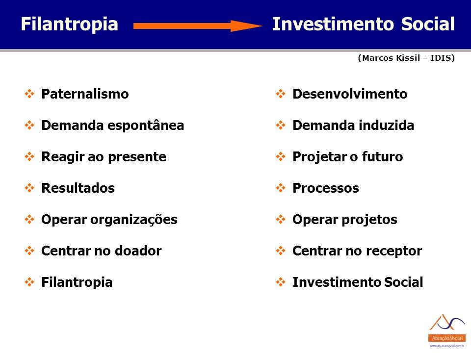 FilantropiaInvestimento Social (Marcos Kissil – IDIS) Paternalismo Demanda espontânea Reagir ao presente Resultados Operar organizações Centrar no doa