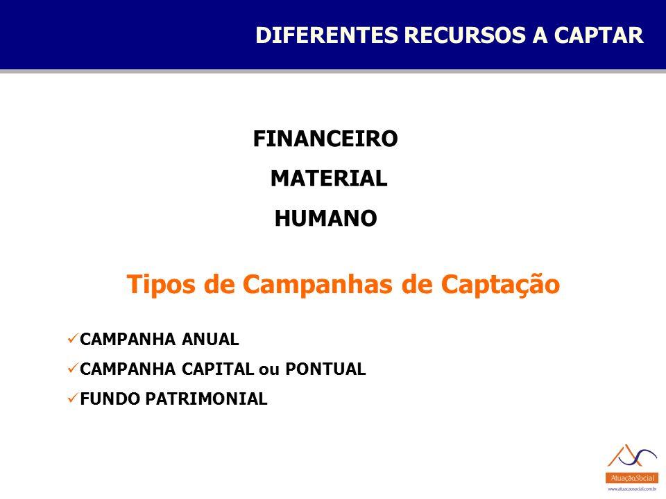 DIFERENTES RECURSOS A CAPTAR FINANCEIRO MATERIAL HUMANO CAMPANHA ANUAL CAMPANHA CAPITAL ou PONTUAL FUNDO PATRIMONIAL Tipos de Campanhas de Captação