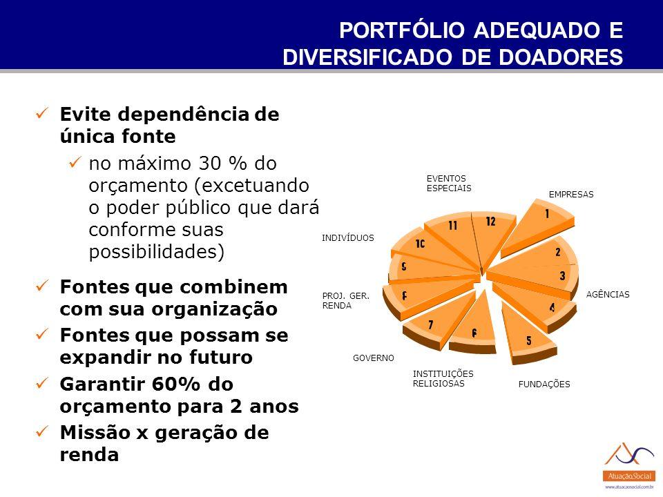 PORTFÓLIO ADEQUADO E DIVERSIFICADO DE DOADORES Evite dependência de única fonte no máximo 30 % do orçamento (excetuando o poder público que dará confo