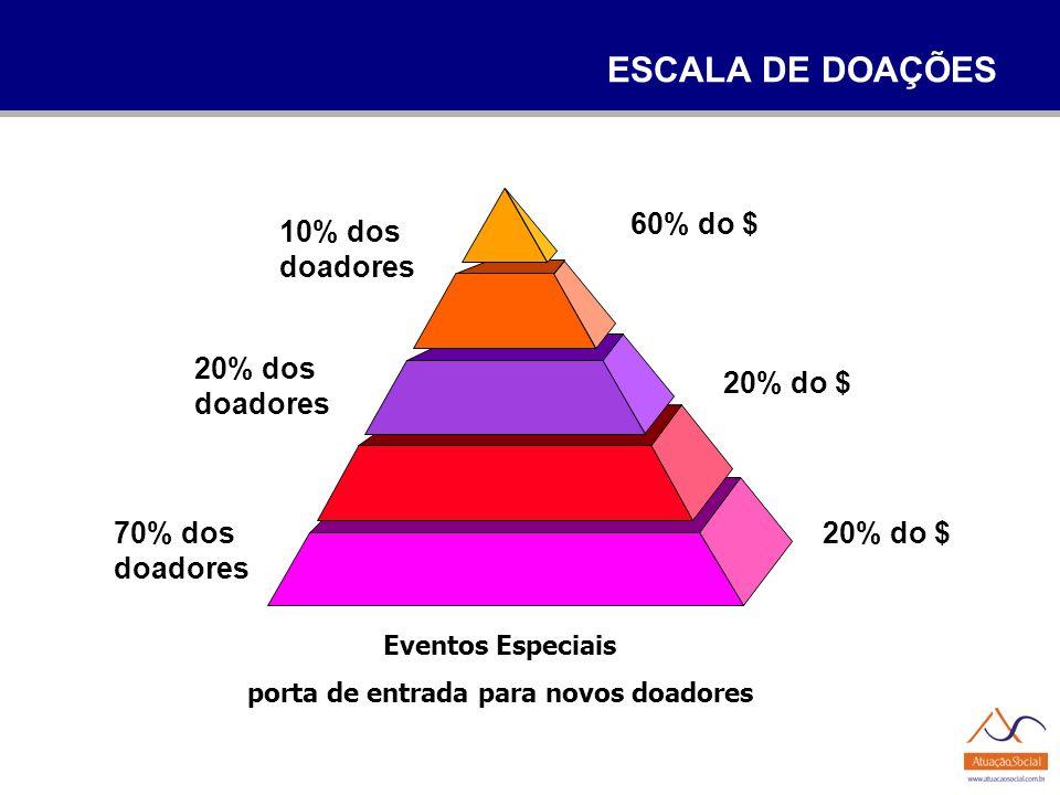 ESCALA DE DOAÇÕES Eventos Especiais porta de entrada para novos doadores 20% dos doadores 70% dos doadores 60% do $ 20% do $ 10% dos doadores