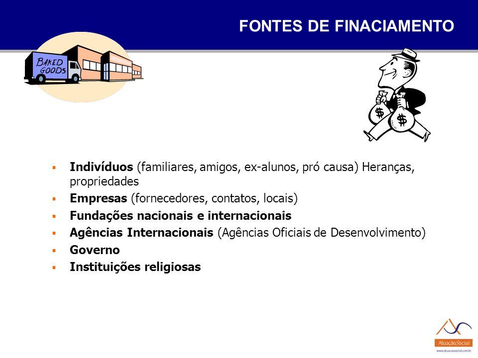 FONTES DE FINACIAMENTO Indivíduos (familiares, amigos, ex-alunos, pró causa) Heranças, propriedades Empresas (fornecedores, contatos, locais) Fundaçõe