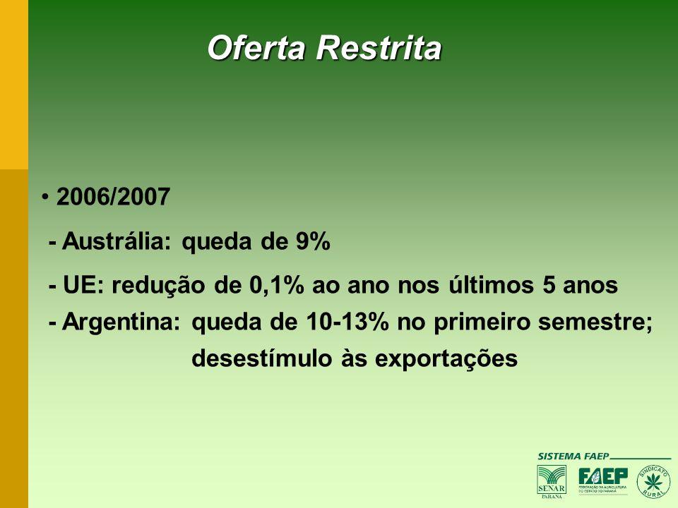 2006/2007 - Austrália: queda de 9% - UE: redução de 0,1% ao ano nos últimos 5 anos - Argentina: queda de 10-13% no primeiro semestre; desestímulo às e