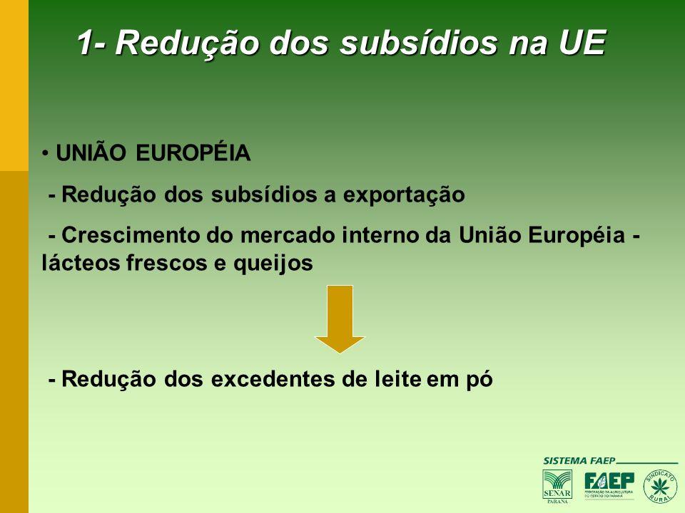 1- Redução dos subsídios na UE UNIÃO EUROPÉIA - Redução dos subsídios a exportação - Crescimento do mercado interno da União Européia - lácteos fresco