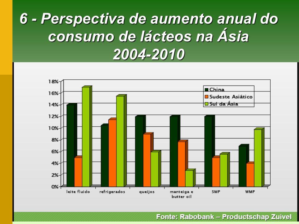 6 - Perspectiva de aumento anual do consumo de lácteos na Ásia 2004-2010