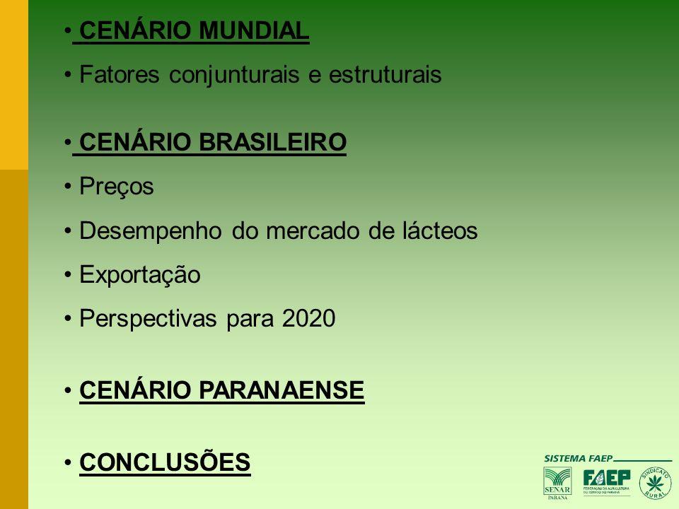 CENÁRIO MUNDIAL Fatores conjunturais e estruturais CENÁRIO BRASILEIRO Preços Desempenho do mercado de lácteos Exportação Perspectivas para 2020 CENÁRI