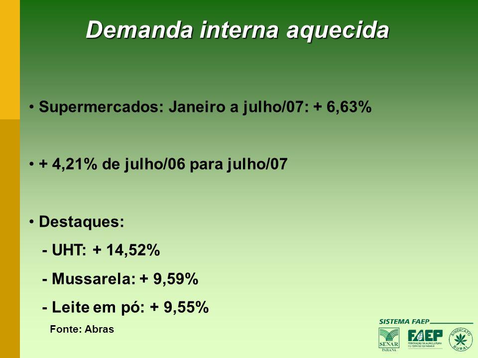 Demanda interna aquecida Supermercados: Janeiro a julho/07: + 6,63% + 4,21% de julho/06 para julho/07 Destaques: - UHT: + 14,52% - Mussarela: + 9,59%