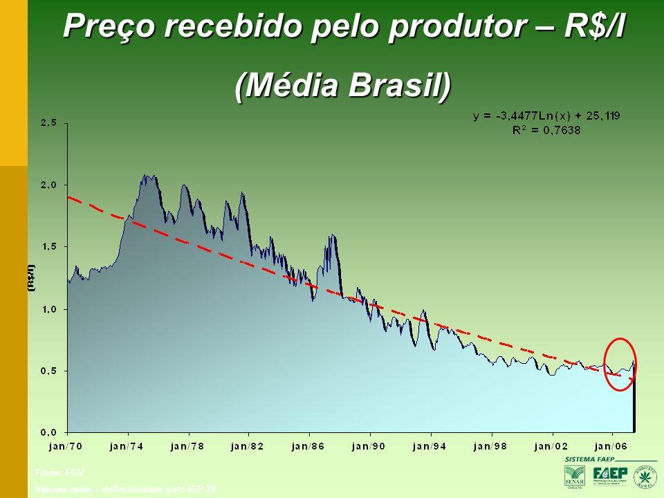 Preço recebido pelo produtor – R$/l (Média Brasil) Fonte: FGV Valores reais – deflacionados pelo IGP-DI