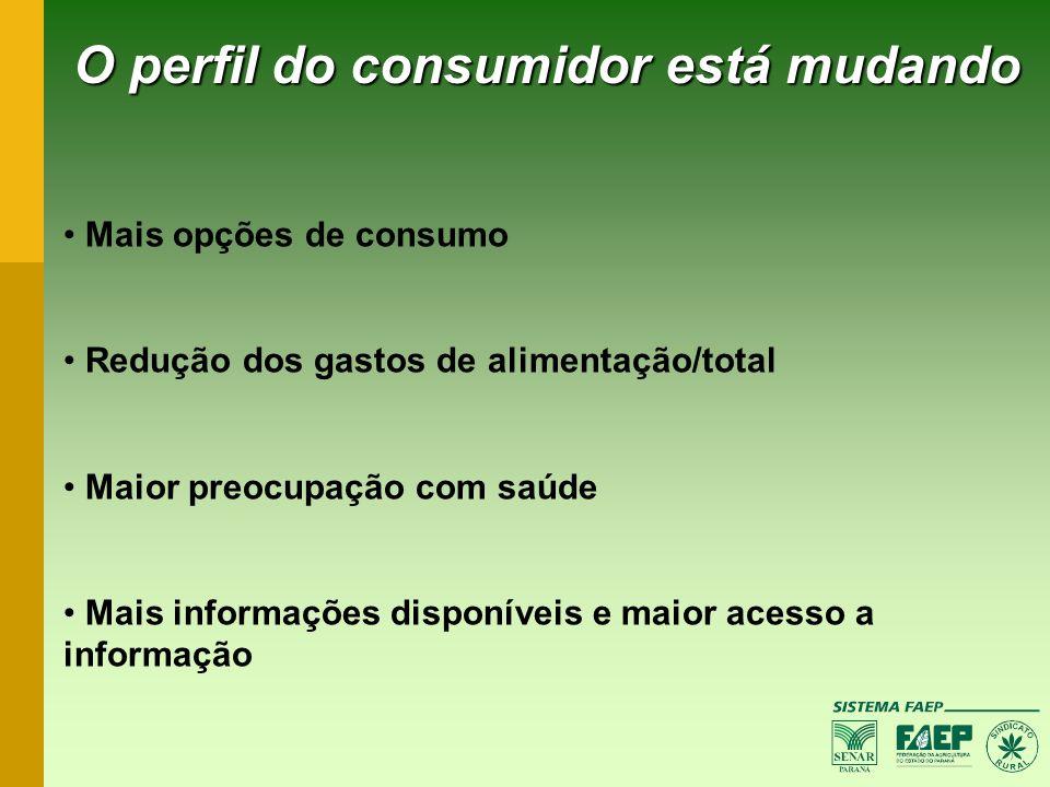 O perfil do consumidor está mudando Mais opções de consumo Redução dos gastos de alimentação/total Maior preocupação com saúde Mais informações dispon