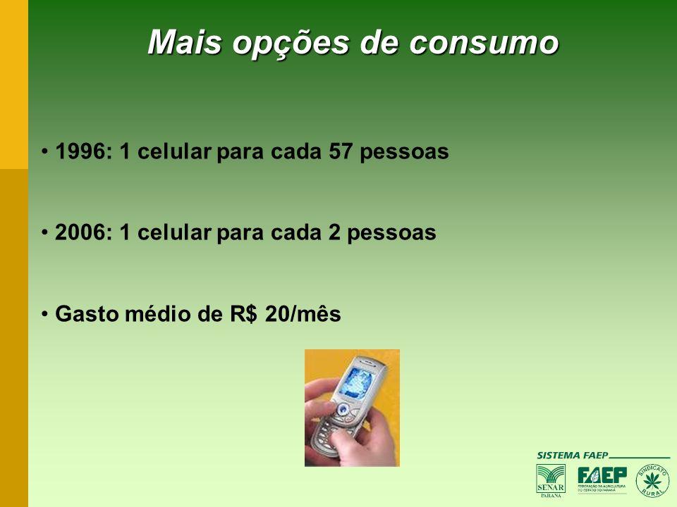 Mais opções de consumo 1996: 1 celular para cada 57 pessoas 2006: 1 celular para cada 2 pessoas Gasto médio de R$ 20/mês