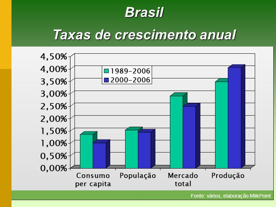 Brasil Taxas de crescimento anual