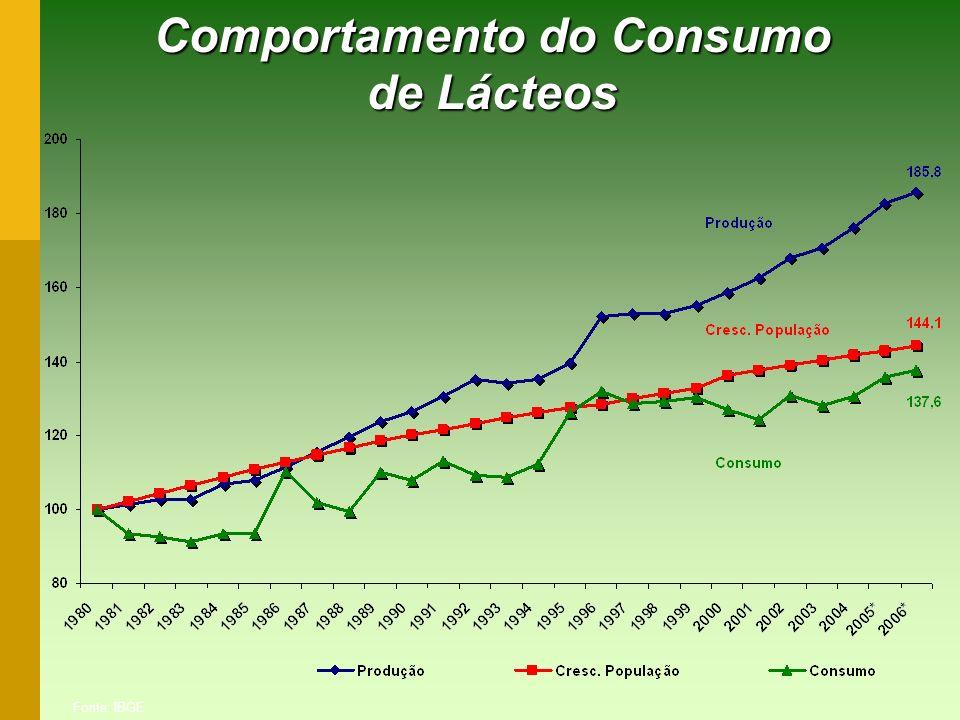 Comportamento do Consumo de Lácteos Fonte: IBGE